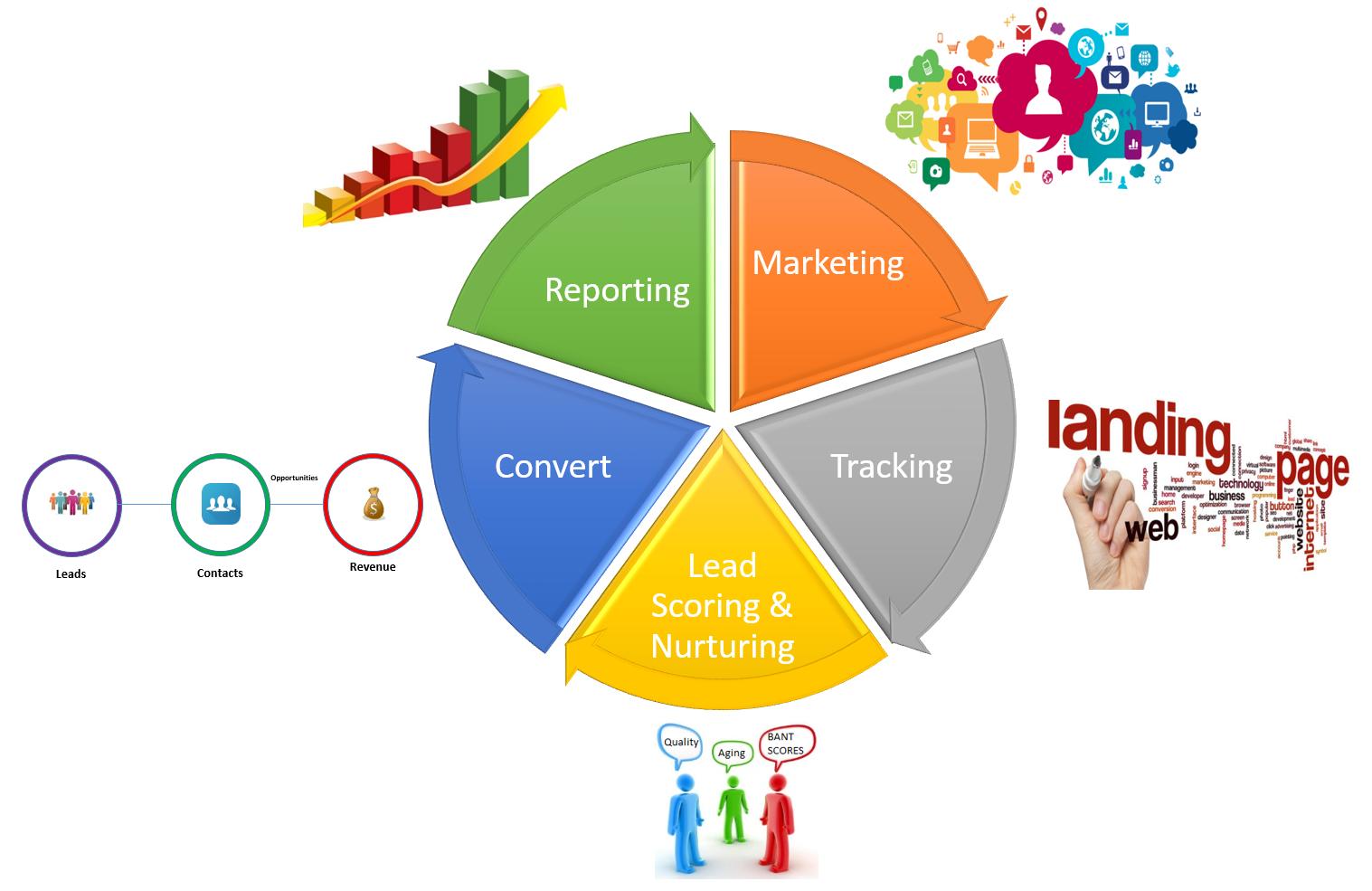 How do you track your Marketing (ROI)?