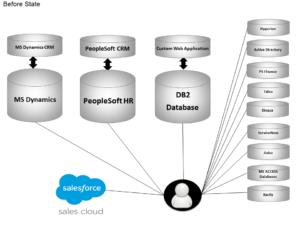 peoplesoft-salesforce-service-cloud