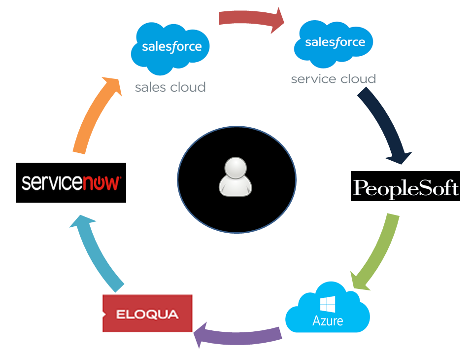 Migrating from PeopleSoft CRM/Microsoft CRM to Salesforce